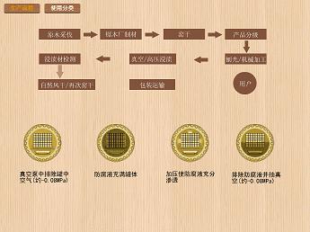 防腐木构造图