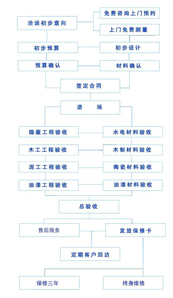上海引力建筑装潢有限公司--操作流程_上海引