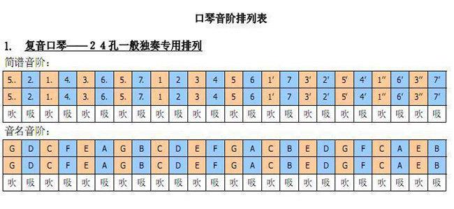 c调音阶; 口琴音阶图; 是由双排吹孔构成的全音阶口琴