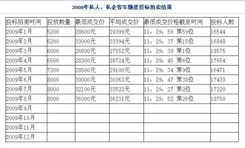 上海人上外地车牌_上海车辆牌照办理/上海办理外地牌照
