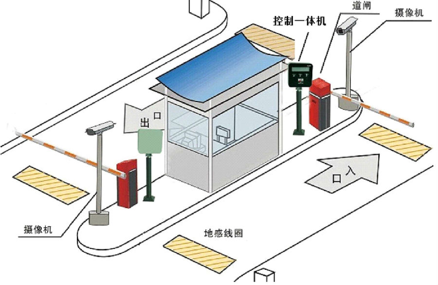 简易远距离刷卡停车场管理系统图片
