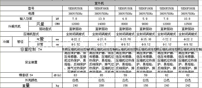 5EIH-HR系列  全新风空调复合机(立式热回收型)