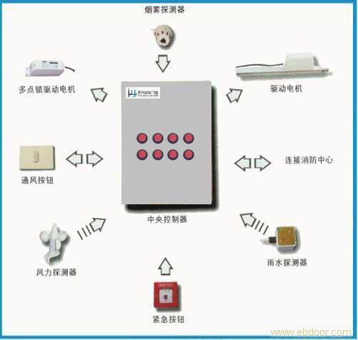 jxf-n消防联动控制系统