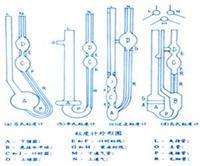工作毛细管粘度计使用说明(重要)