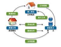 上海劳务派遣公司,浦东劳务派遣公司 上海
