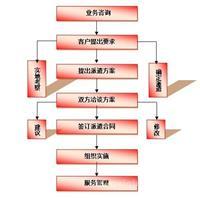 劳务派遣价格,上海浦东劳务派遣,人力资源外包