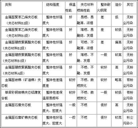 聚氨酯夹芯板-上海夹芯板-聚氨酯夹芯板厂家