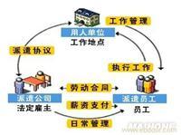 上海劳务派遣