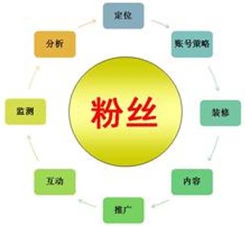 上海绘画漫画,故事编写撰稿绘图,故事编写营销系统故事话题营销,软文营销
