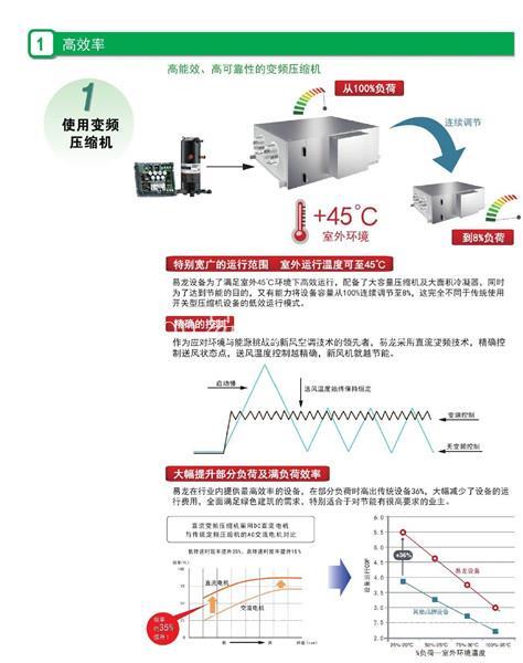 超级风冷热泵热回收新风机_易龙空调价格