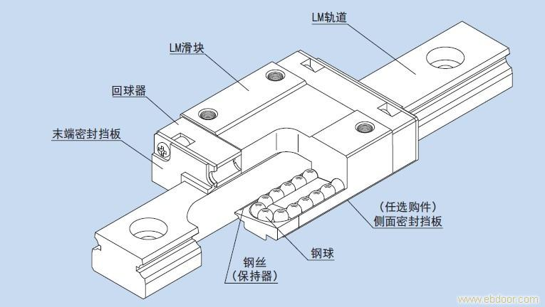 THK直线导轨供应厂商 RSH系列