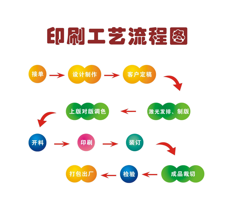 印刷工艺流程