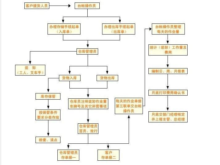 仓库管理流程表 我司仓储业务流程图