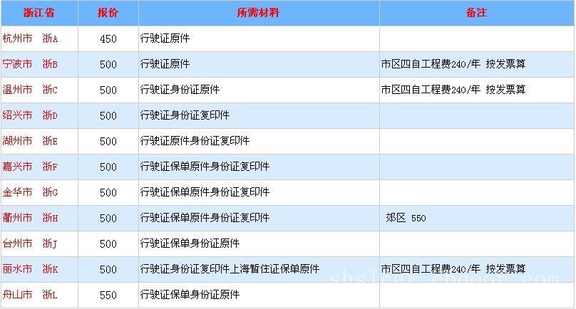 上海人上外地车牌_上海人上外地牌照_上海人办理外地牌照